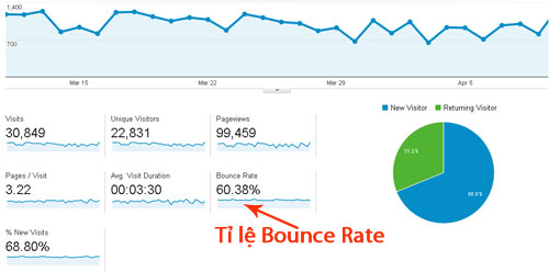 bounce rate la gi